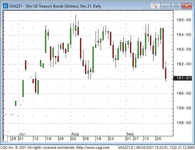 30 Yr Treasury Bonds Daily Chart