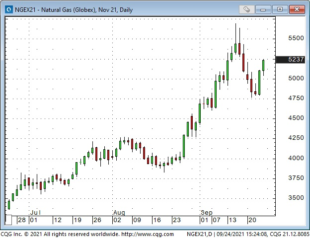 Nat. Gas Daily Chart