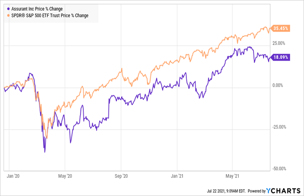 AIZ-SPY-Total-Returns Chart