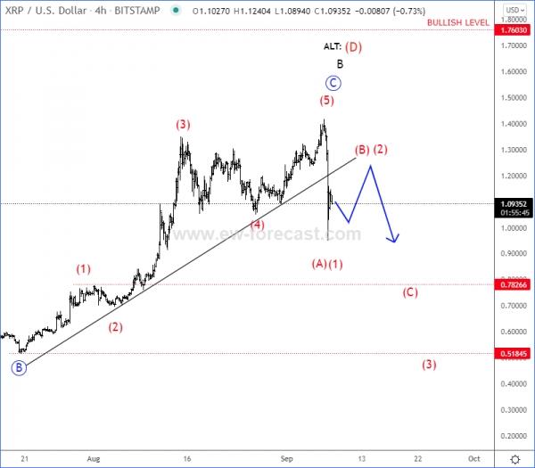 Ripple Elliott Wave Analysis