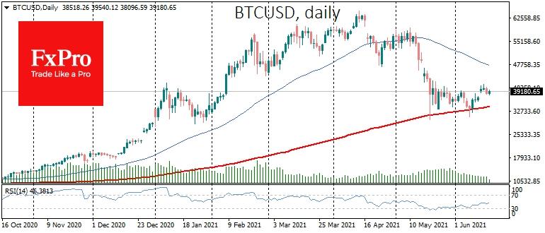 BTC cryptocurrency returned under the $40K