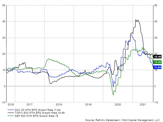 標普500指數與日本東證指數和德國DAX指數預示市盈率增速