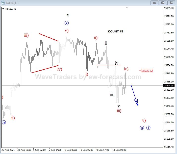 NASDAQ100 Elliott Wave