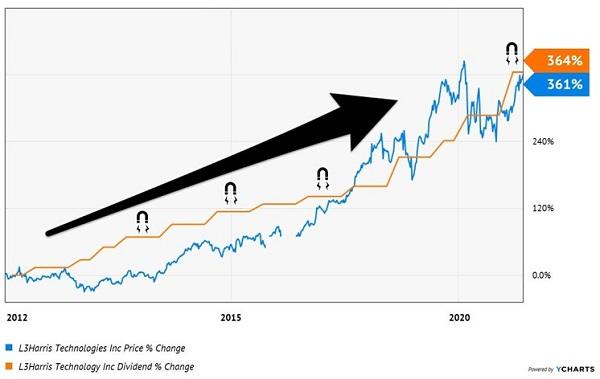 LHX-Price-Div-Chart