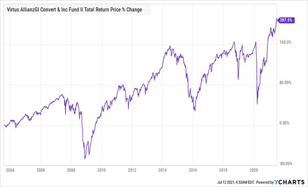 NCZ-Total Returns Chart