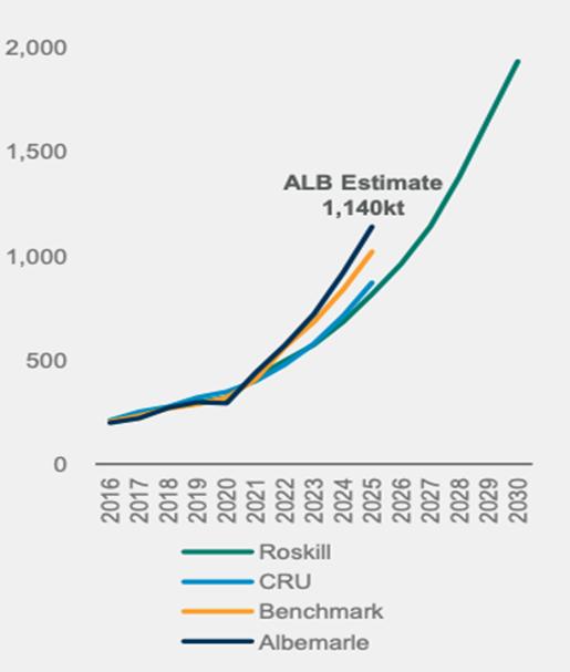 ALB-Lithium Demand Chart