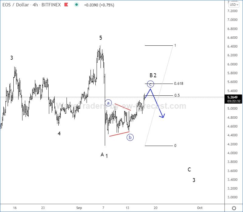 EOS Elliott Wave Analysis