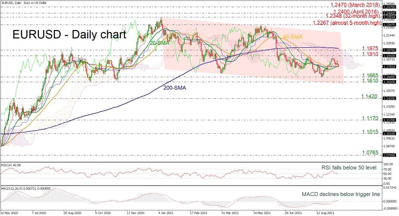 EUR/USD Declines Below 1.1800; Neutral-To-Bearish Bias