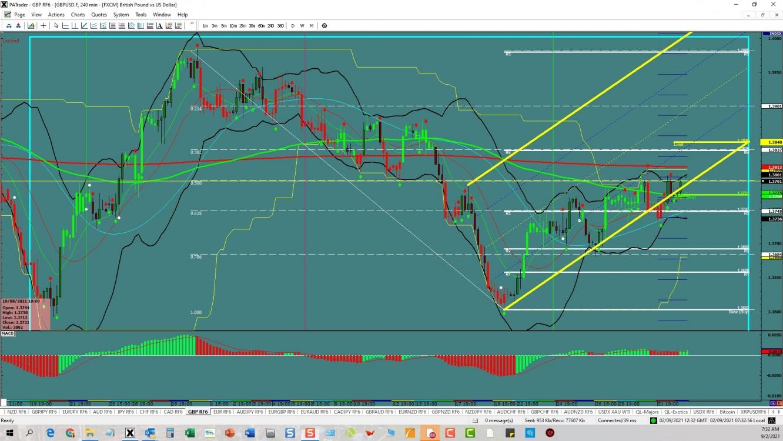 GBP/USD Continuation   Investing.com
