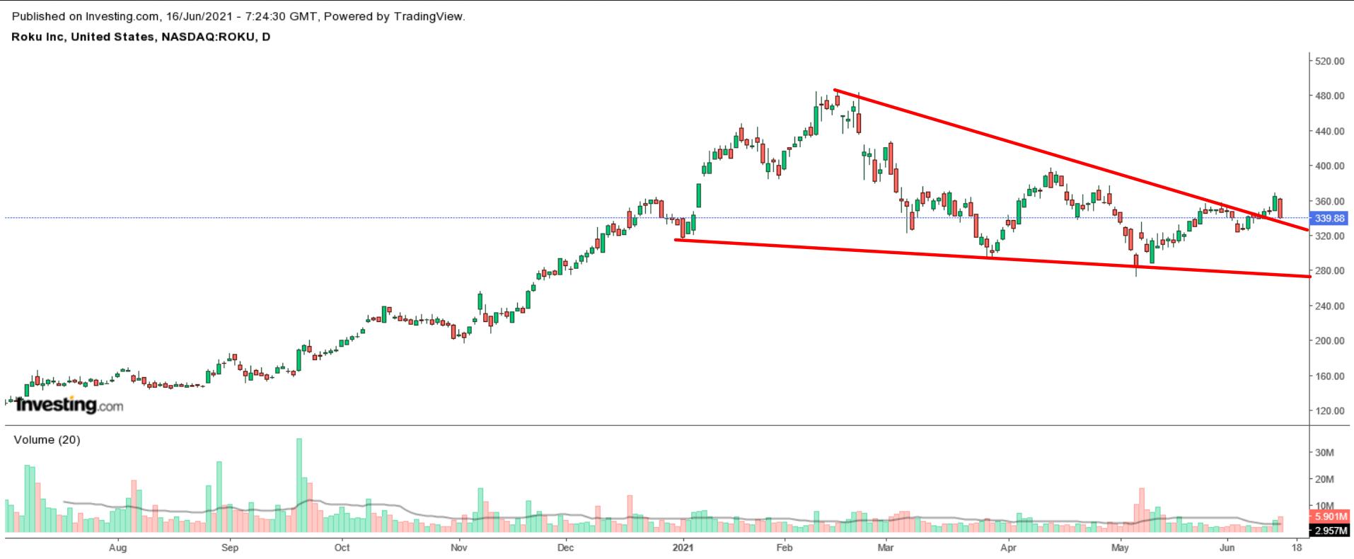 Roku Daily Stock Chart