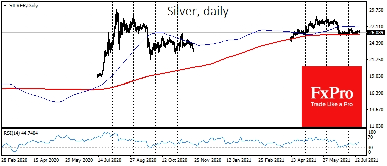 Silver found firm support at the 200 MA