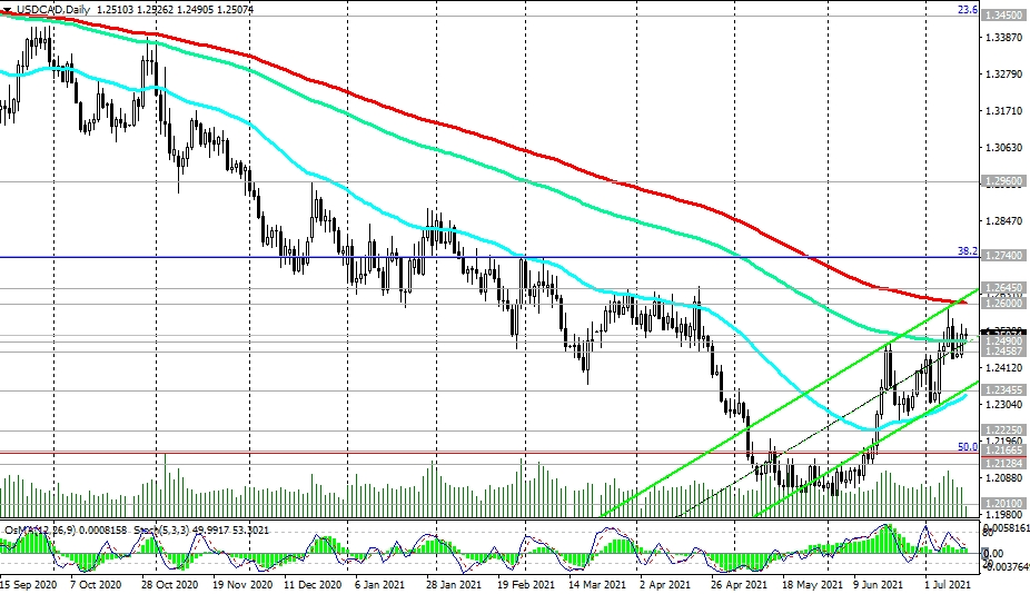 USD/CAD: Trading Scenarios | Investing.com