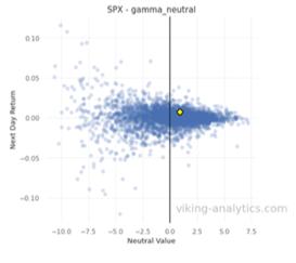 SPX Gamma Neutral Chart