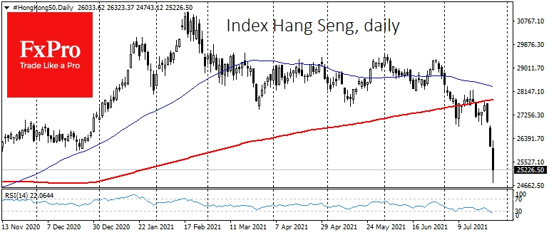 Hang Seng index has lost all its gains from last November