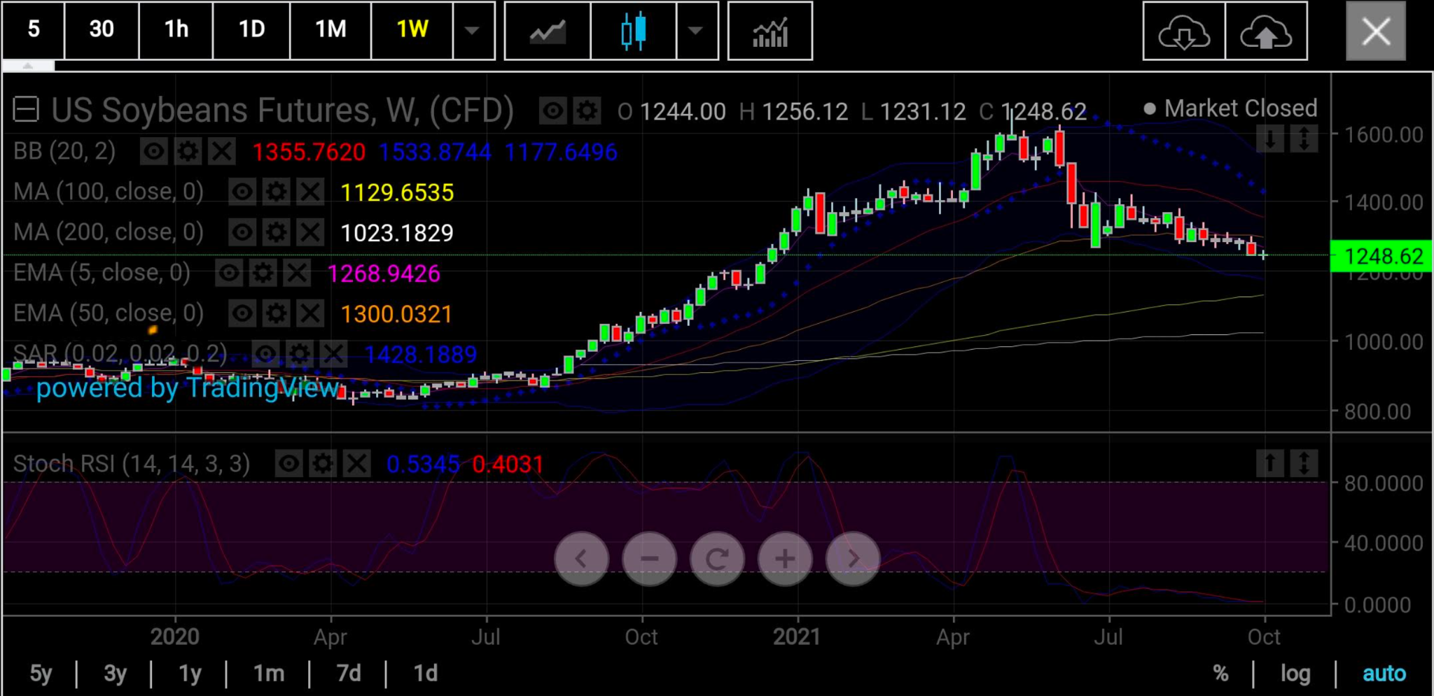Soy Weekly
