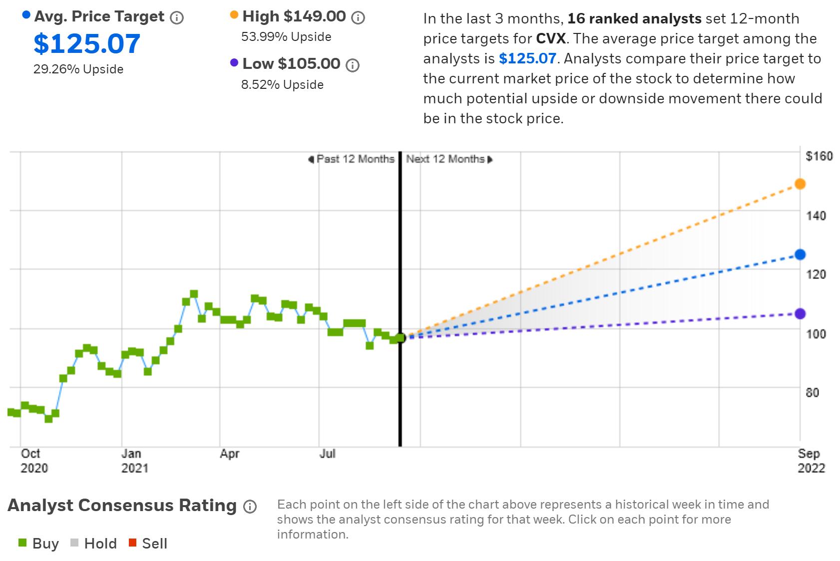 (CVX華爾街共識評級及12個月目標價來自eTrade)