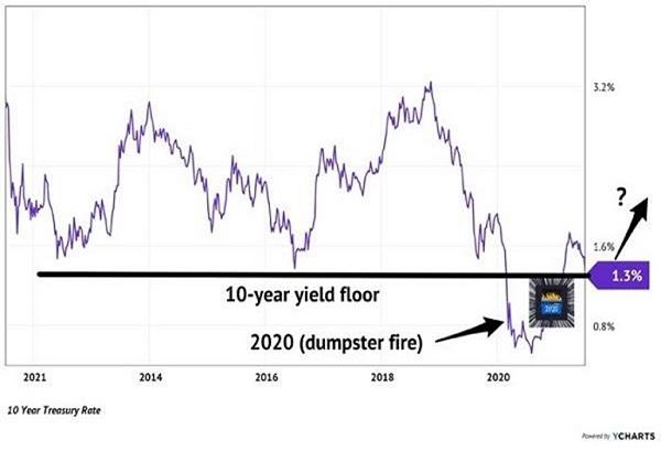 Rate-Floor-Chart