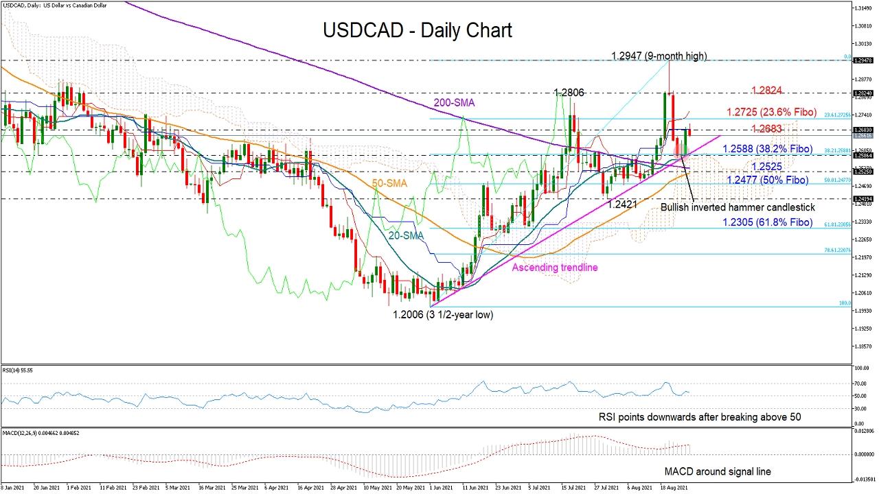 USD/CAD Gains On Trendline Support