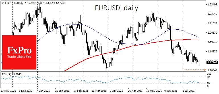 Looming death cross over EURUSD