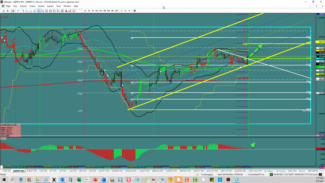 GBP/JPY Channel Continuation | Investing.com