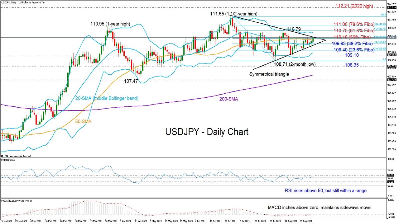 USD/JPY Looks For A Bullish Triangle Breakout