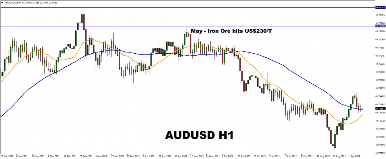 commodity currency AUDUSD