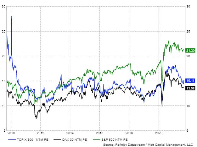 標普500指數、德國DAX30指數、東證500指數市盈率比較圖