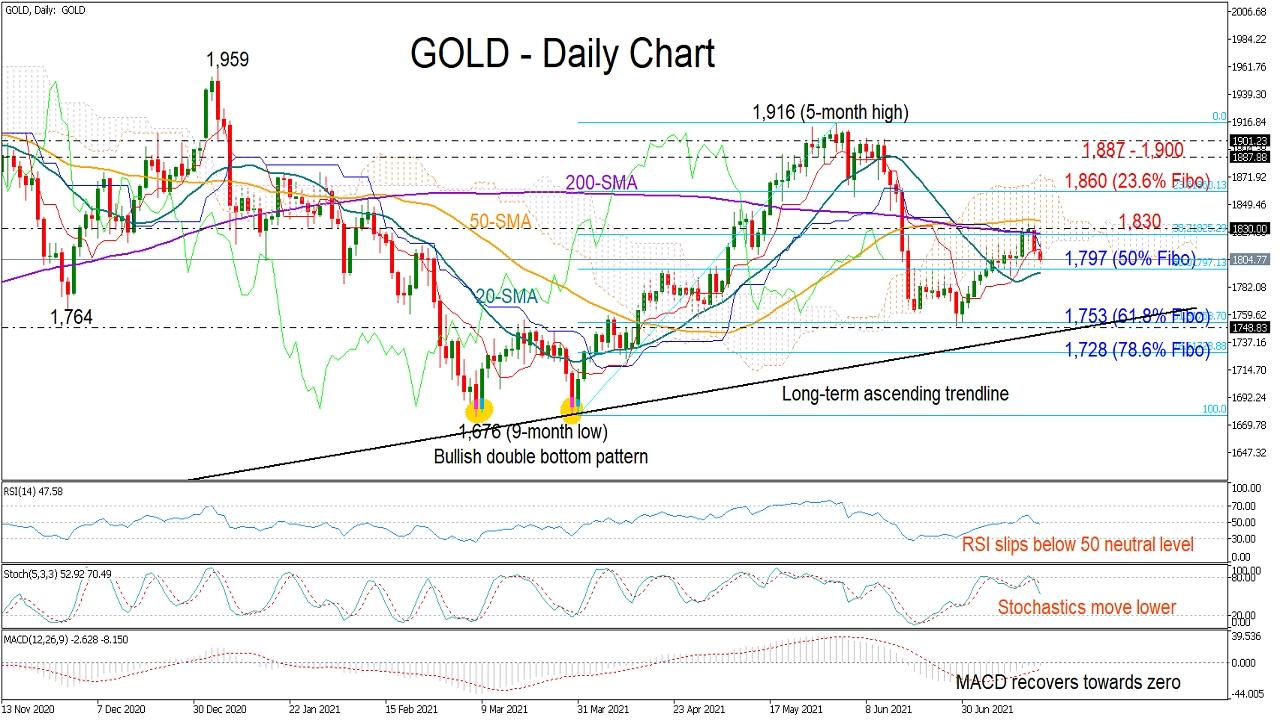 Gold Drags Below 200-SMA; 1,800 In Focus