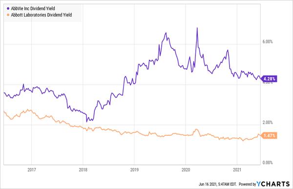 ABBV-ABT-Dividend-Yield-Chart