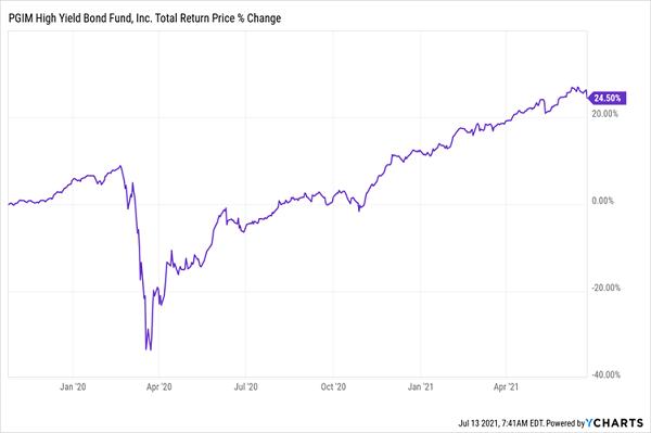 ISD-Total Returns Chart