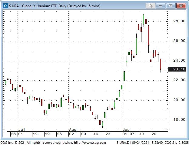 Global X Uranium ETF Daily Chart