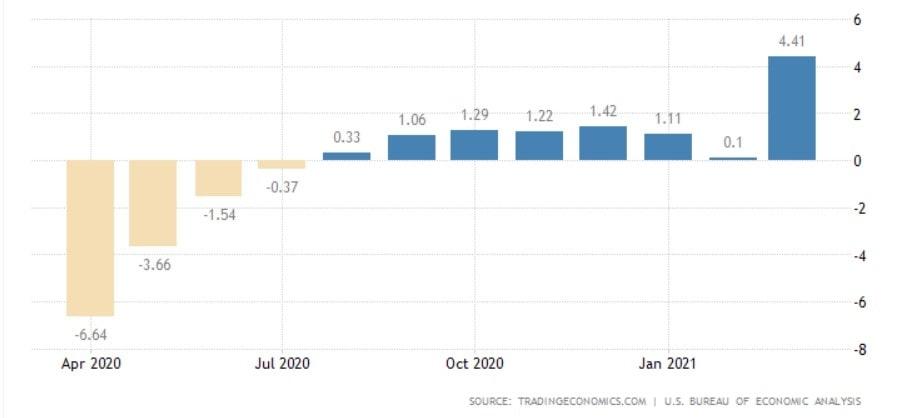 Chiffres de l'inflation aux États-Unis avec un pic d'inflation à 4,1 % en mai 2021