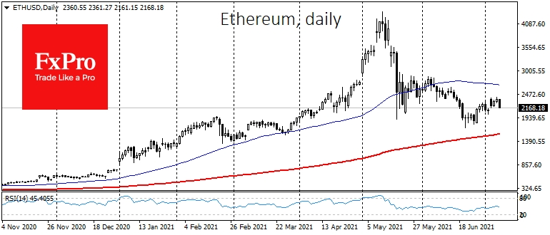 Ethereum is losing almost 6% in the last 24 hours
