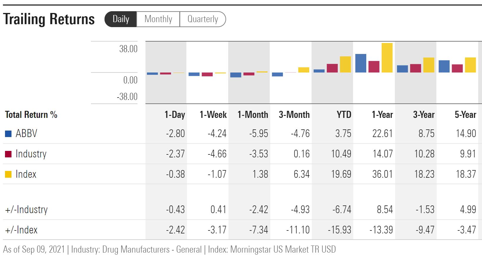 ABBV Trailing Total Return Vs. Drug Manufacturer Industry And Total US Equity Market
