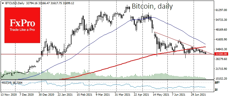 A triangle with downside resistance and horizontal support at $31.5K continues to form on the chart