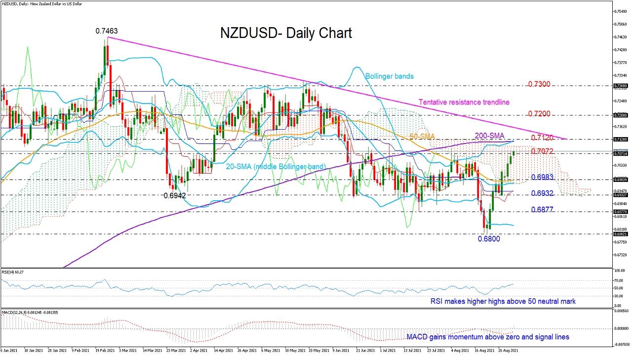 NZD/USD Enters Restricted Zone; Short-Term Bias Bullish