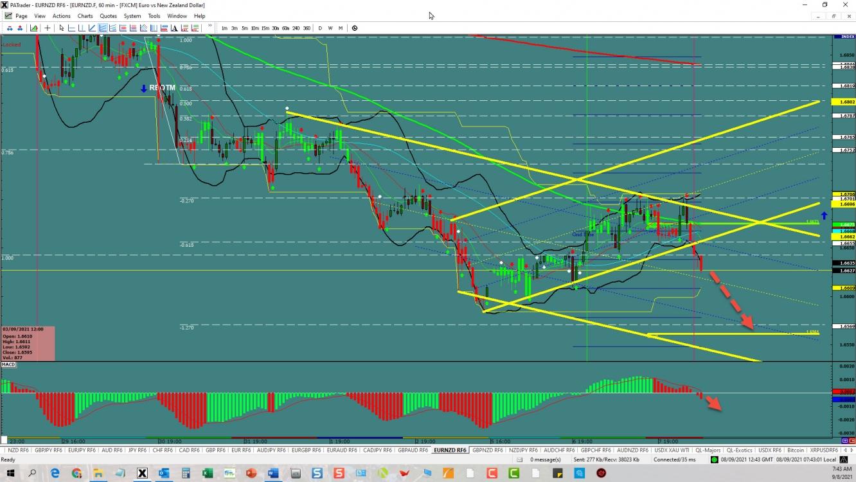 EUR/NZD Channel Break | Investing.com