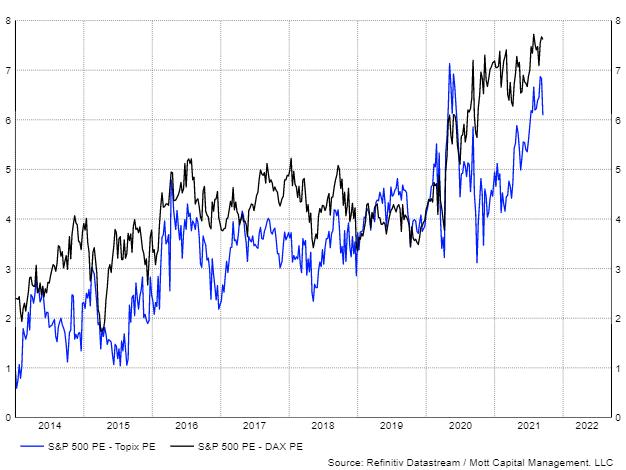 標普500指數與日本東證指數和德國DAX指數市盈率之差的變動圖