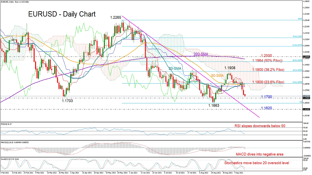 EUR/USD Slides To 1.1700 As Bears Keep Control