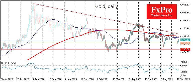 Gold cautiously gaining strength after last week's collapse