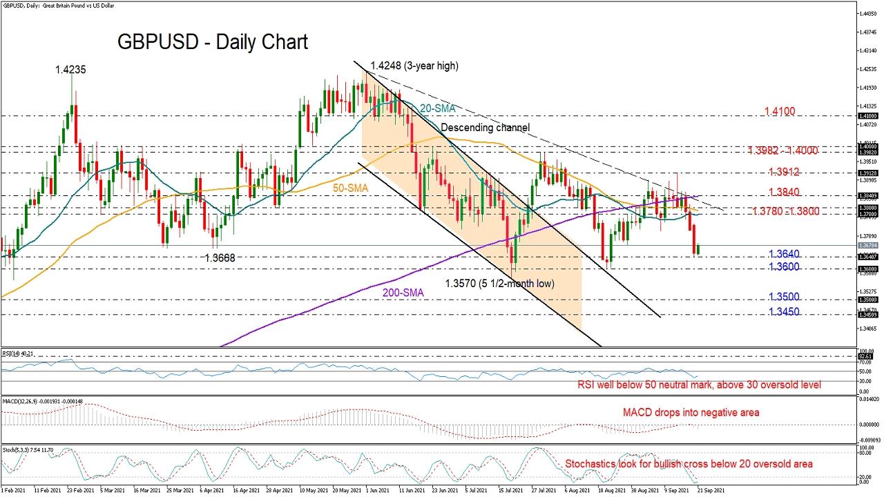 GBP/USD Slips To One Month Low; Bias Bearish