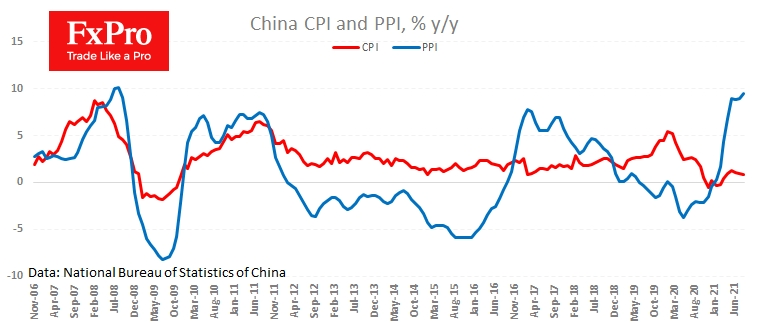 China PPI accelerated further while CPI slowed down