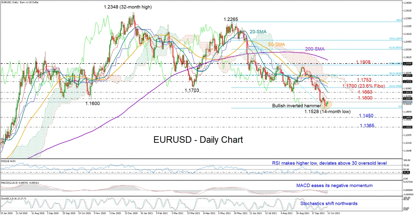 EURUSD sets the stage for an upside reversal