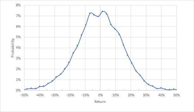 (2022年1月21日到期的CVX期權市場隱含波動率,來自eTrade)