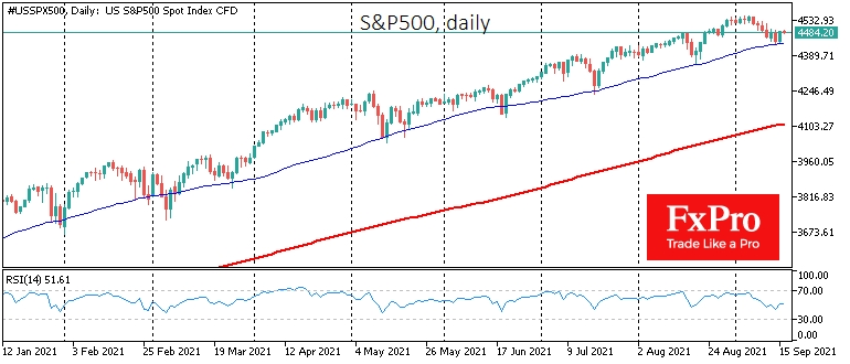 S&P500 regained support at the touch of the 50-day moving average