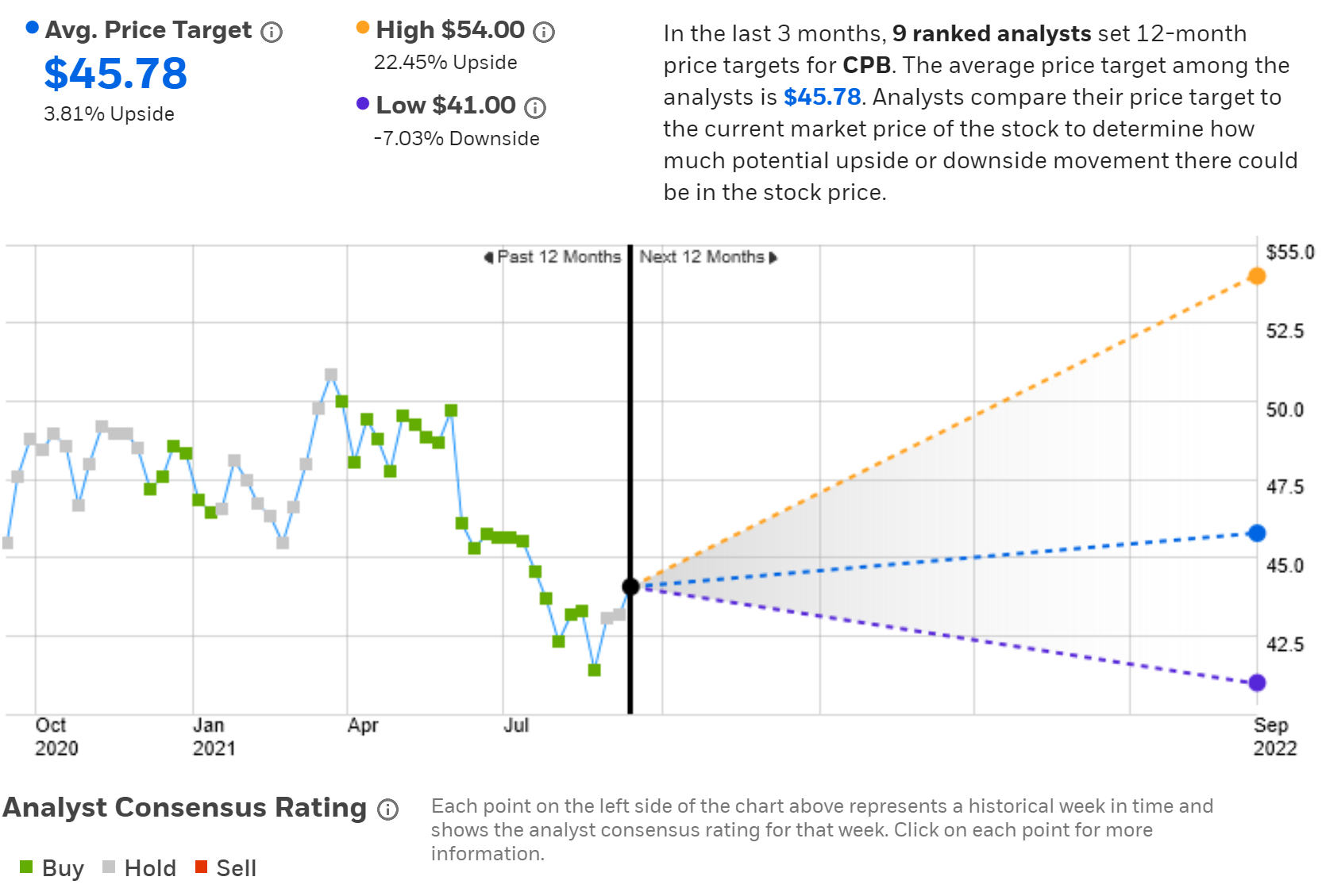 Wall Street Consensus Rating And 12-Month Price Target