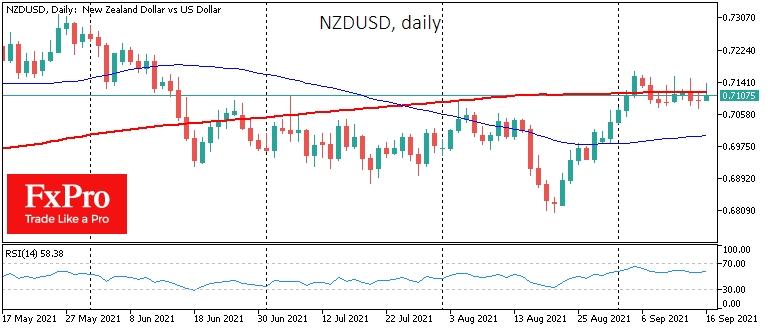 NZDUSD cruises near 200-day average, not taking off on strong data