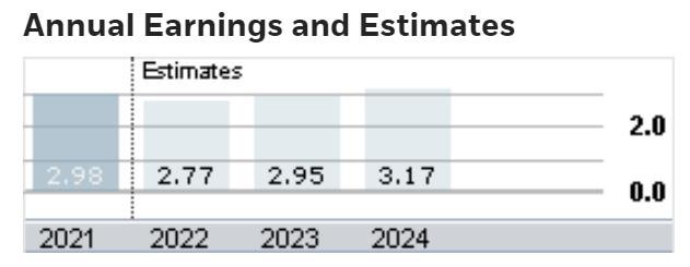 CPB Consensus Annual EPS Estimates
