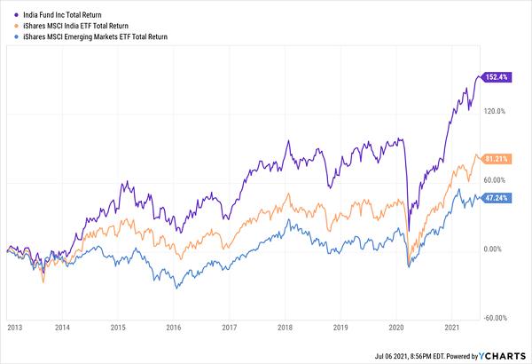 IFN-Beats-Global-ETFs-Chart
