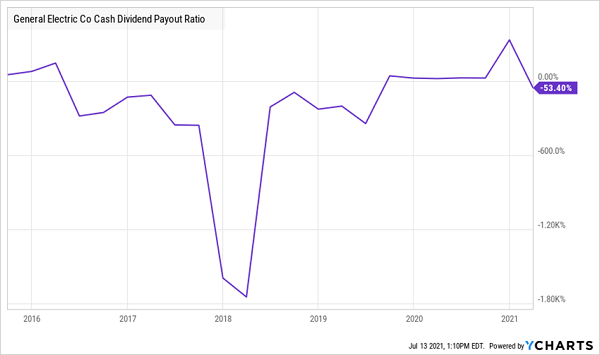 GE-Dividend-Payout-Ratio Chart